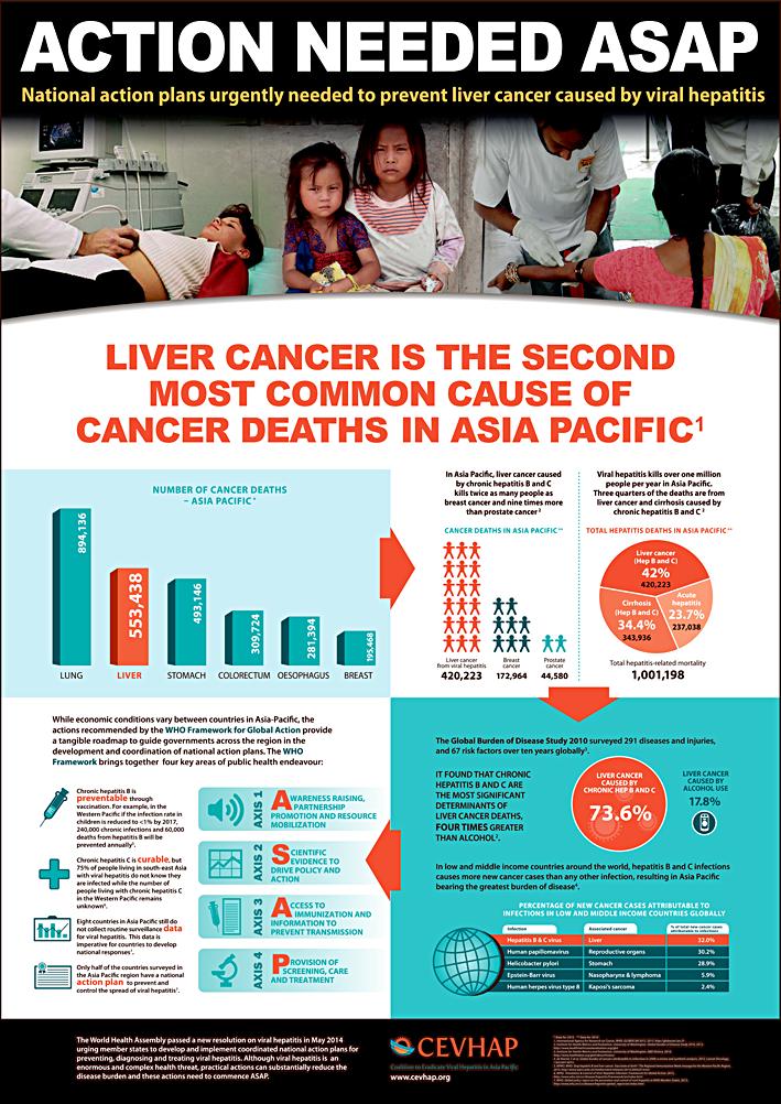 Health Industry Infographic Desig